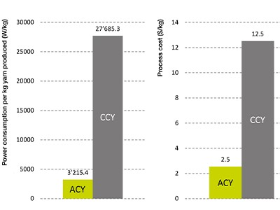 Fig.4: Comparison of power consumption and conversion cost between ACY and CCY